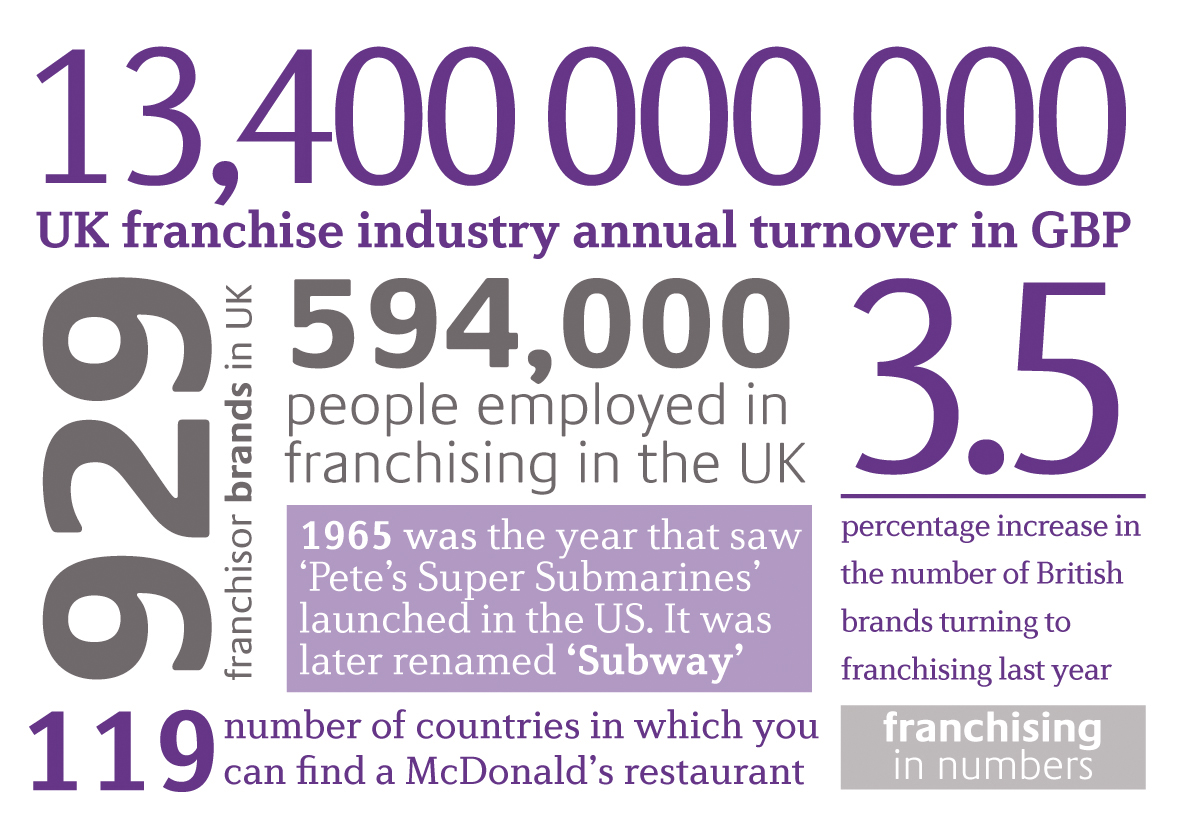 Franchising in numbers